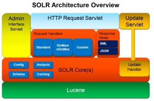 Solr architecture